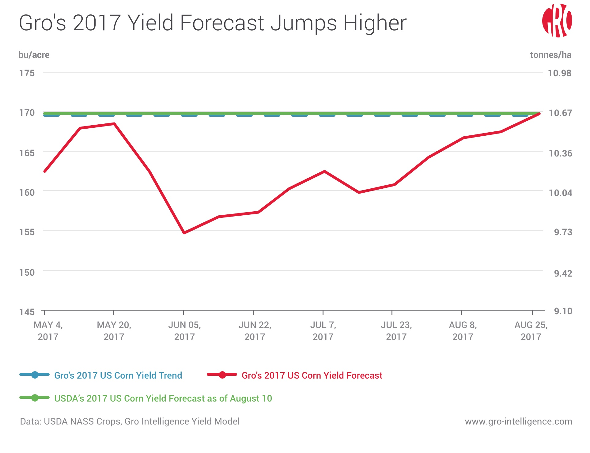 Gro's 2017 Yield Forecast Jumps Higher