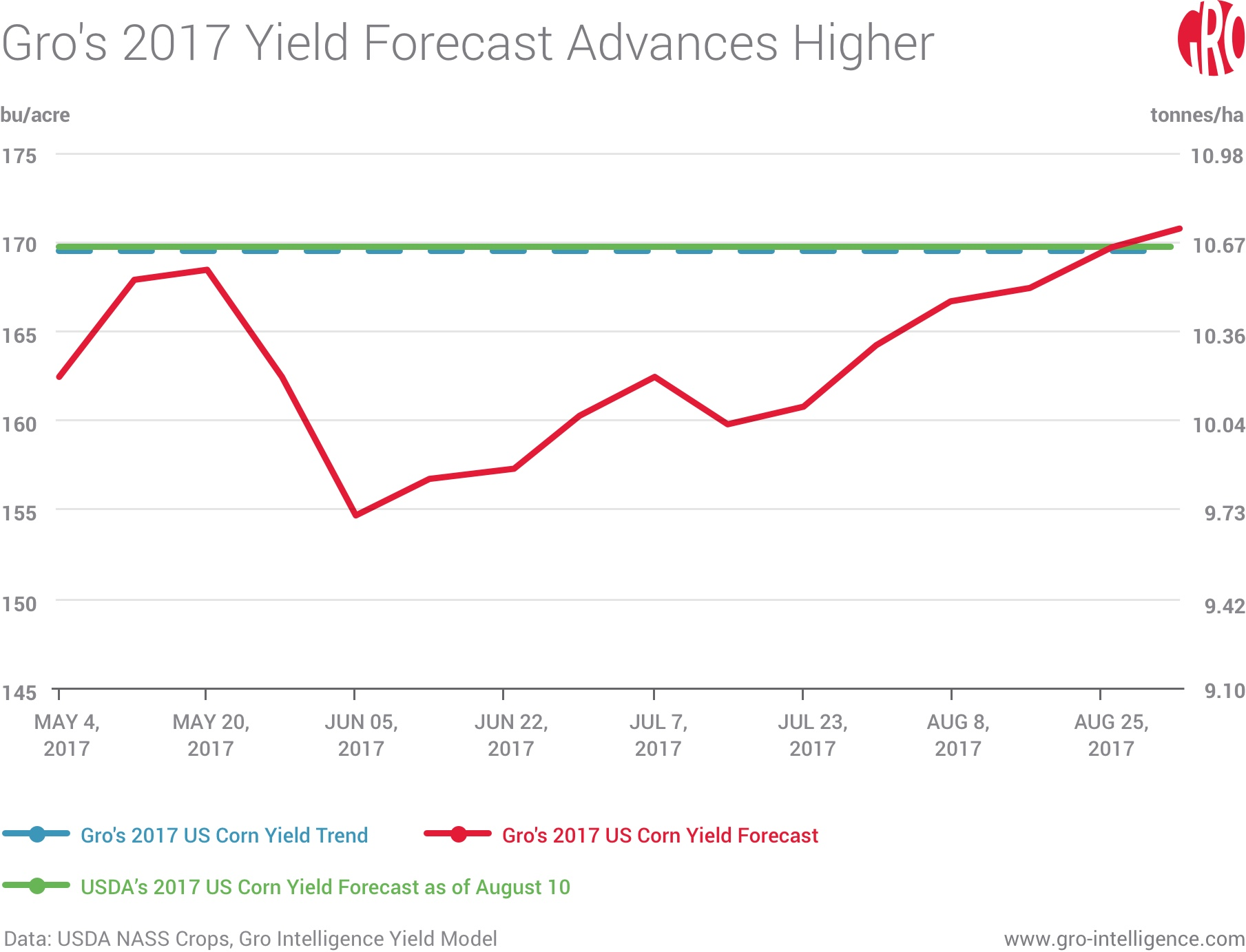 Gro's 2017 Yield Forecast Advances Higher
