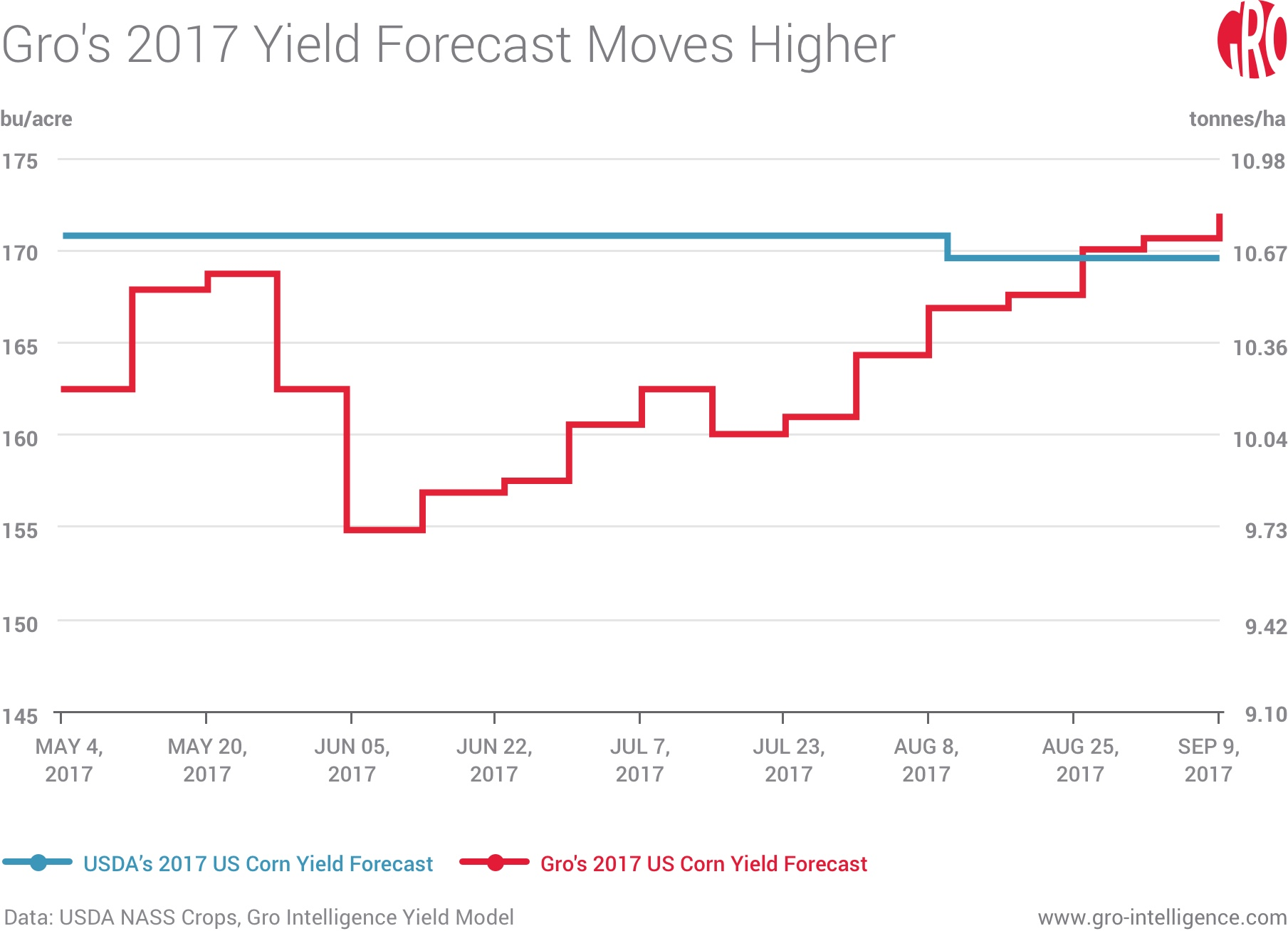 Gro's 2017 Yield Forecast Moves Higher