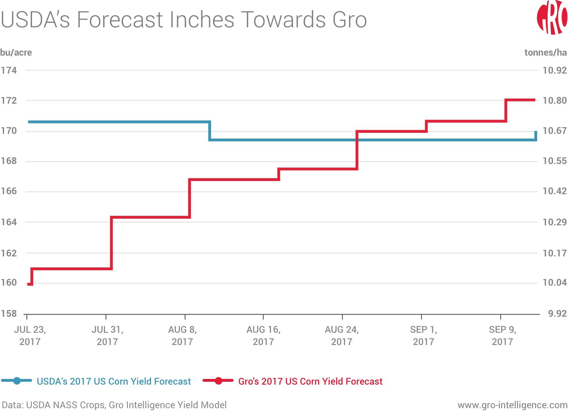 USDA's Forecast Inches Towards Gro