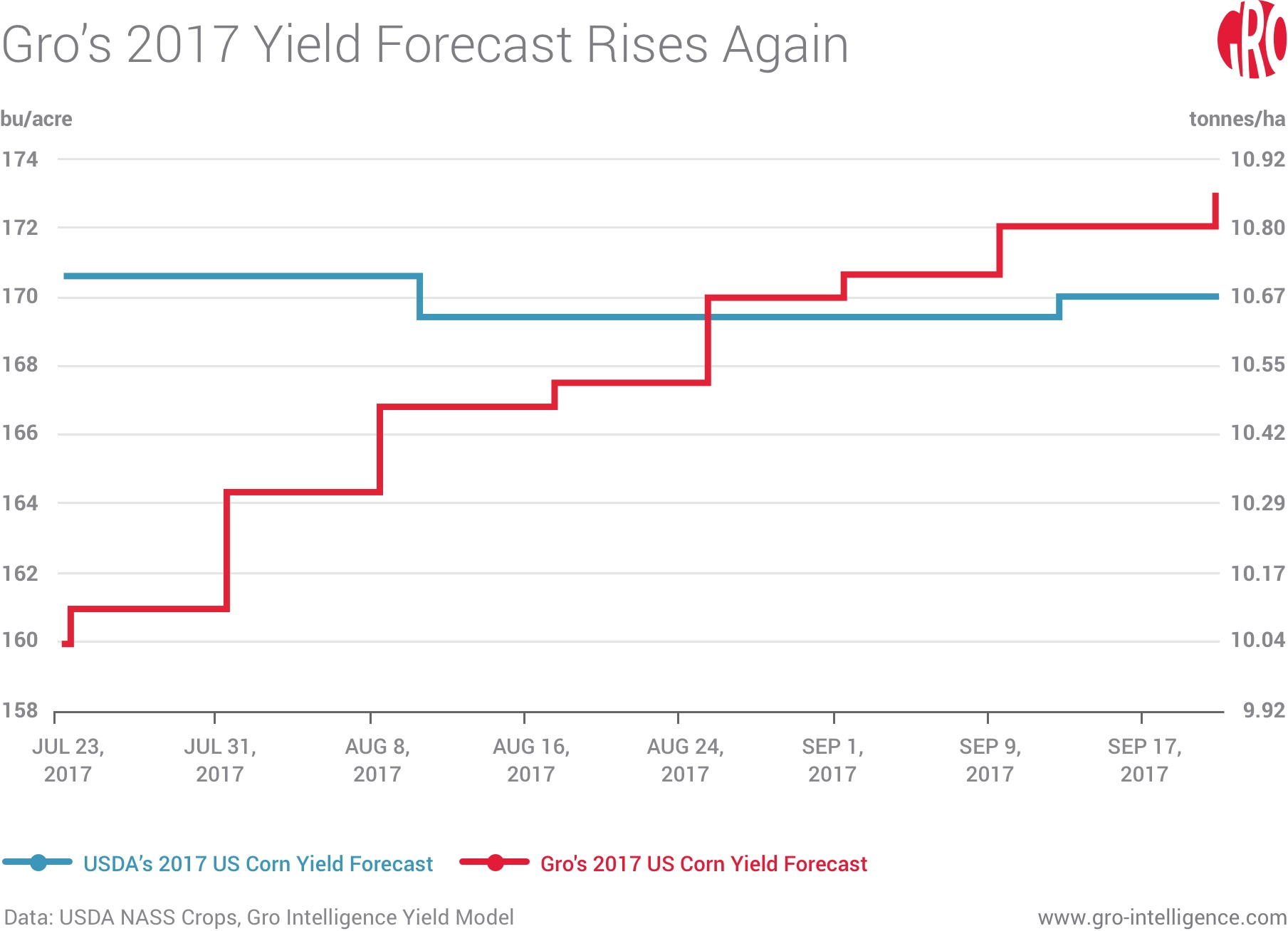 Gro's 2017 Yield Forecast Rises Again