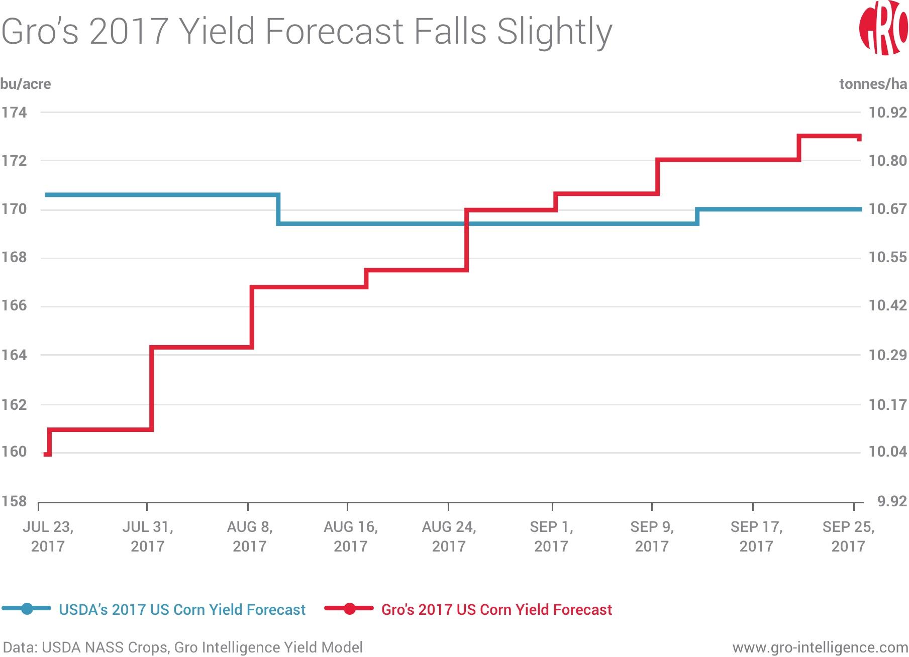 Gro's 2017 Yield Forecast Falls Slightly