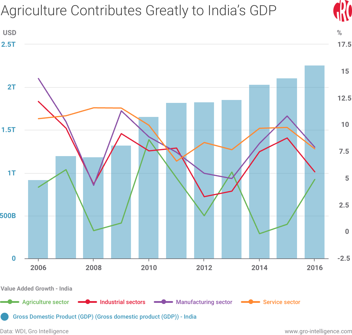 Agriculture Contributes Greatly to India's GDP