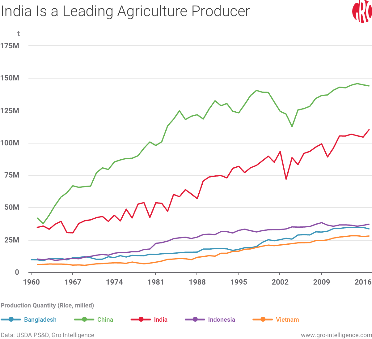 India Is a Leading Agriculture Producer