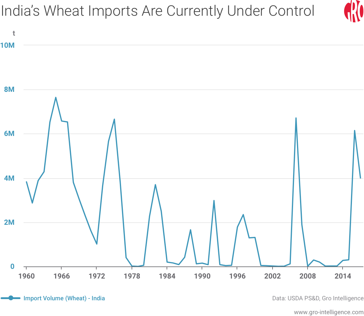 India's Wheat Imports Are Under Control