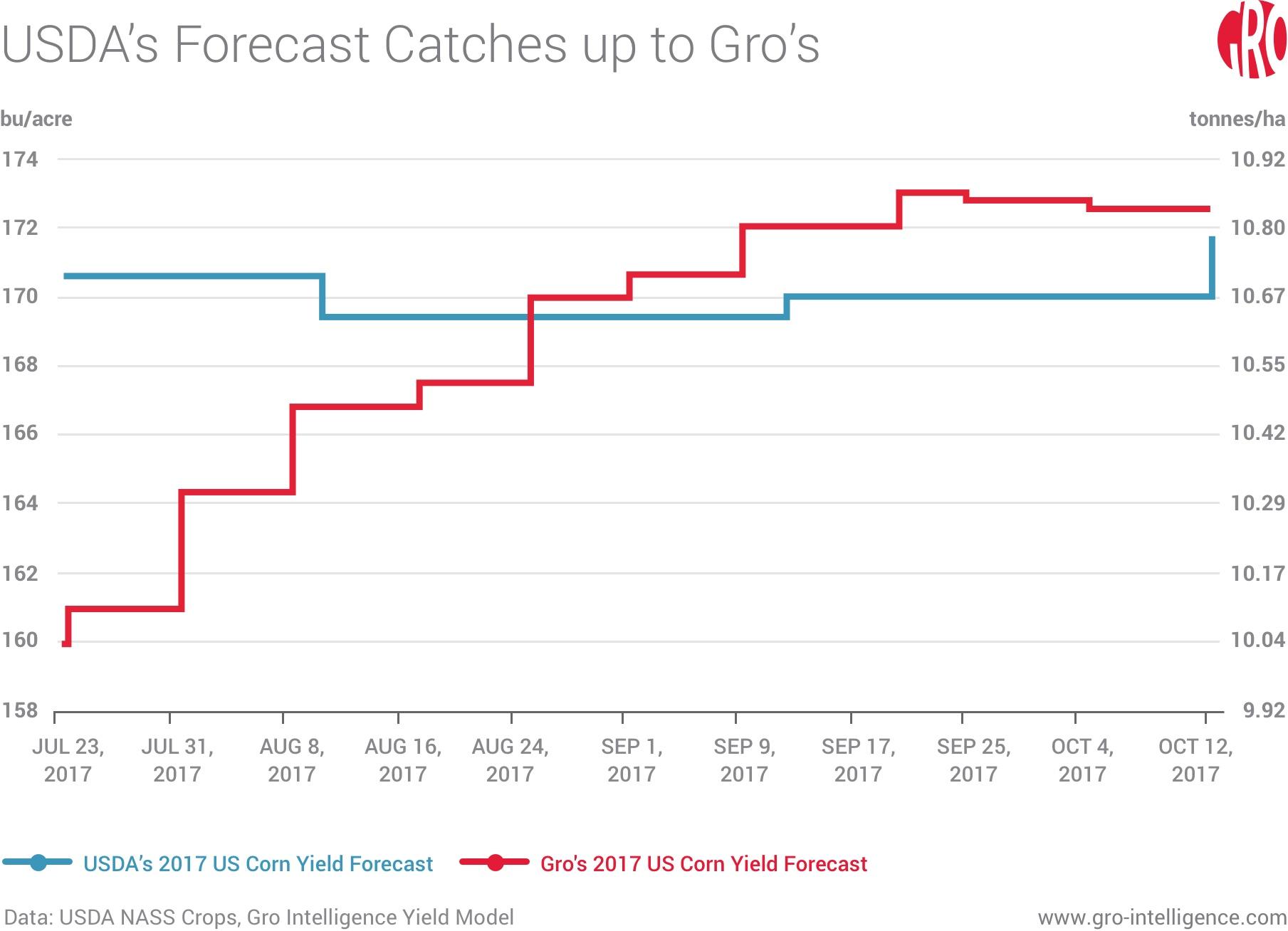 USDA's Forecast Catches up to Gro's