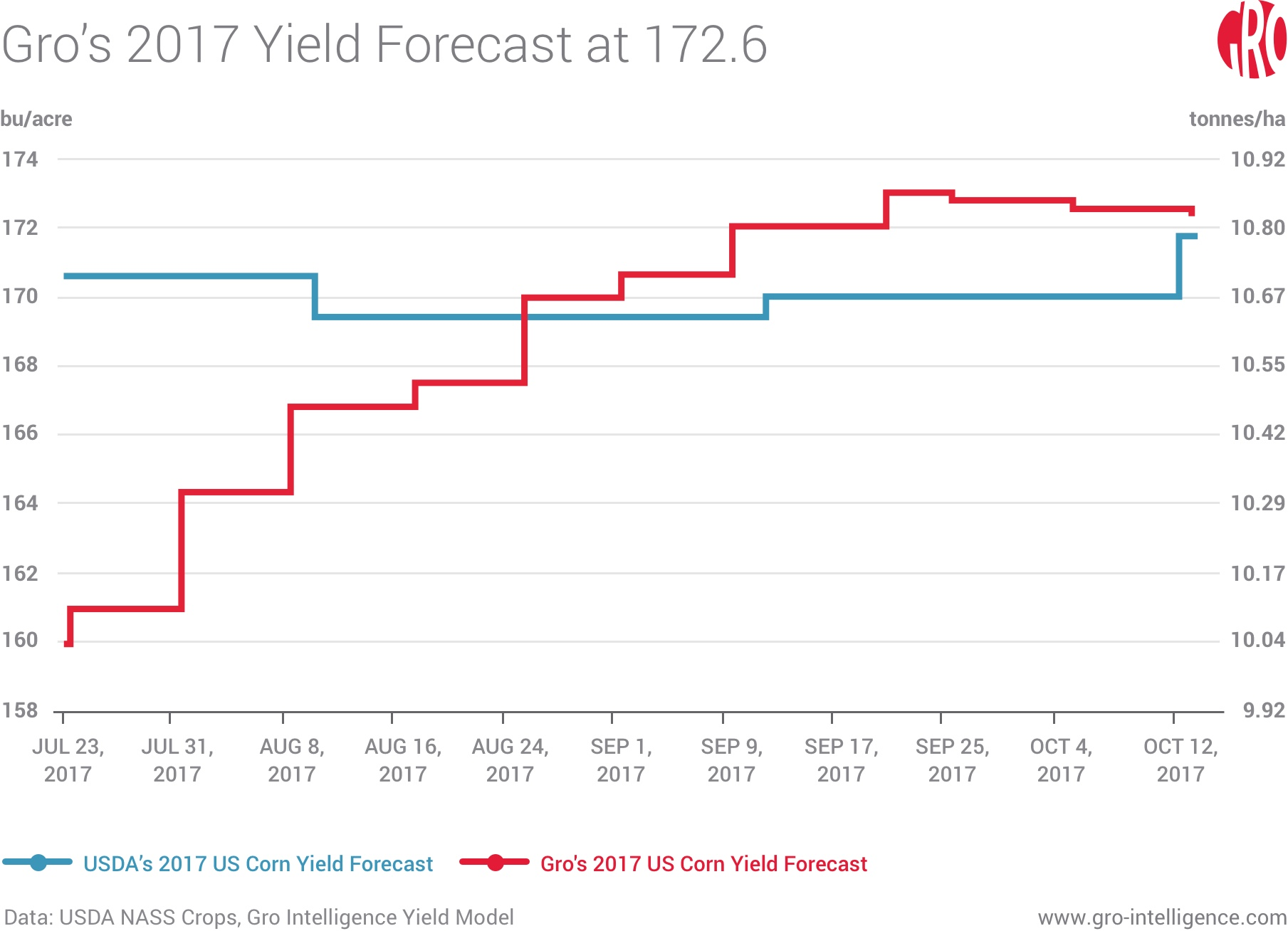 Gro's 2017 Yield Forecast at 172.6