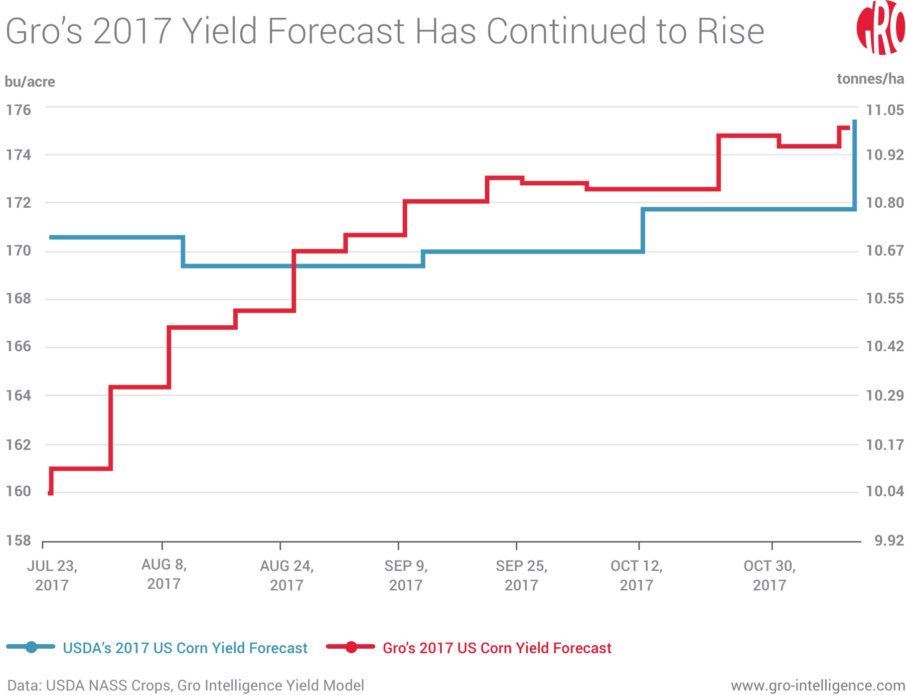 Gro's 2017 Yield Forecast Has Continued to Rise