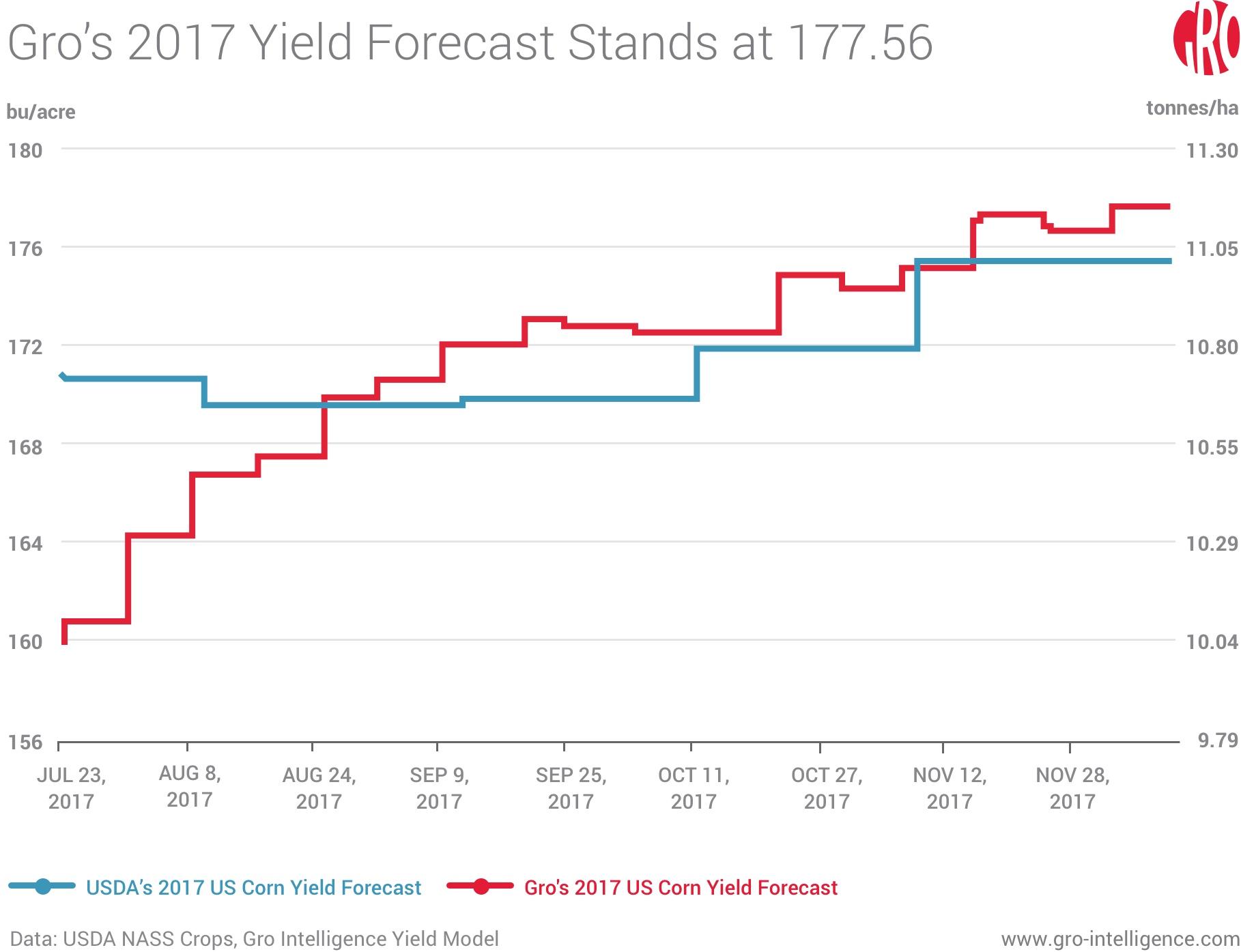 Gro's 2017 Yield Forecast