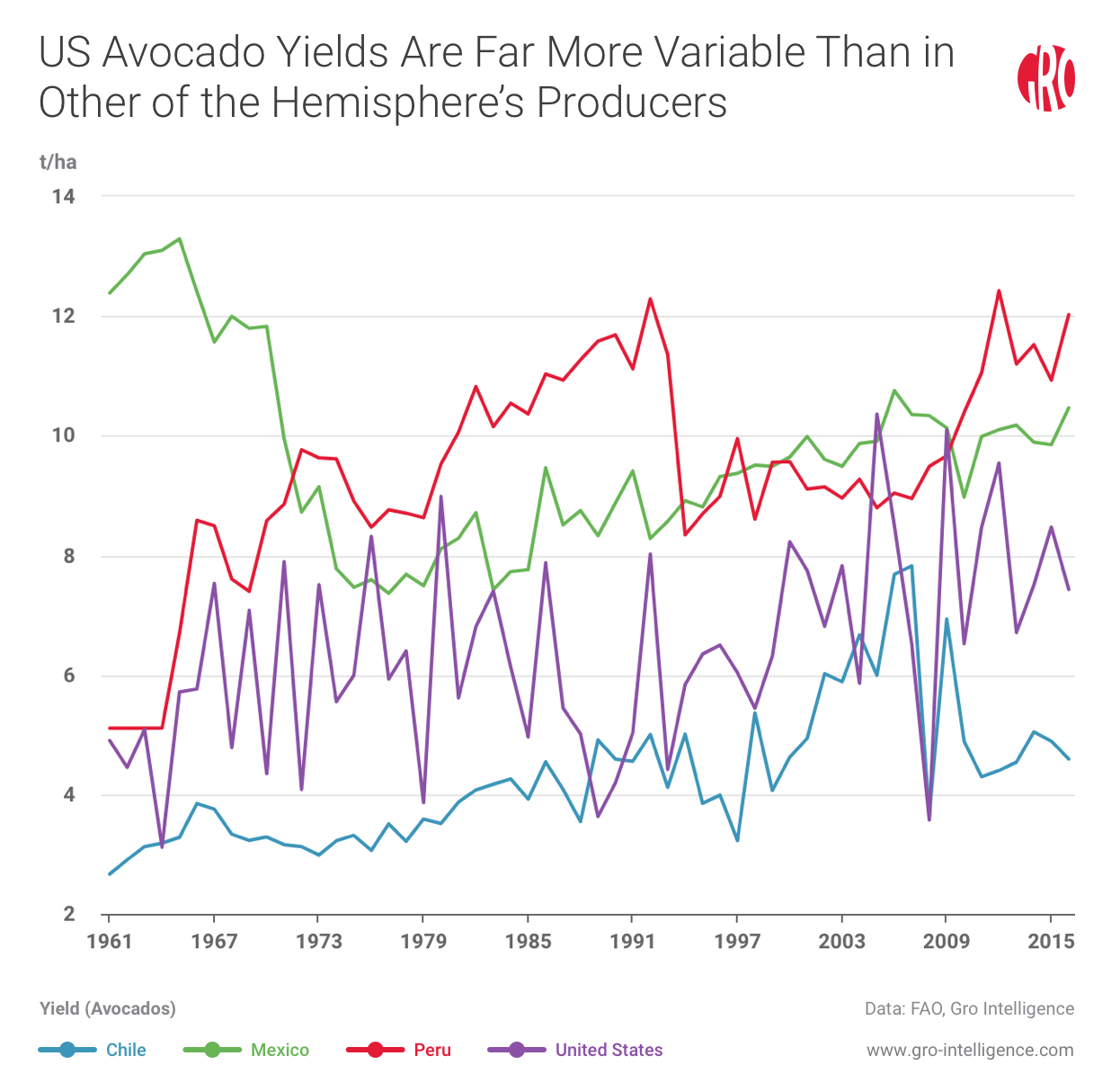 US Avocado Yields Are Far More Variable Than in Other of the Hemisphere's Producers