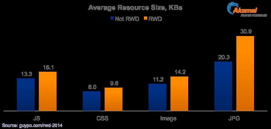 RWD-2014-Object-Size