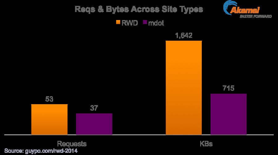 RWD-Download-vs-Mdot-2014