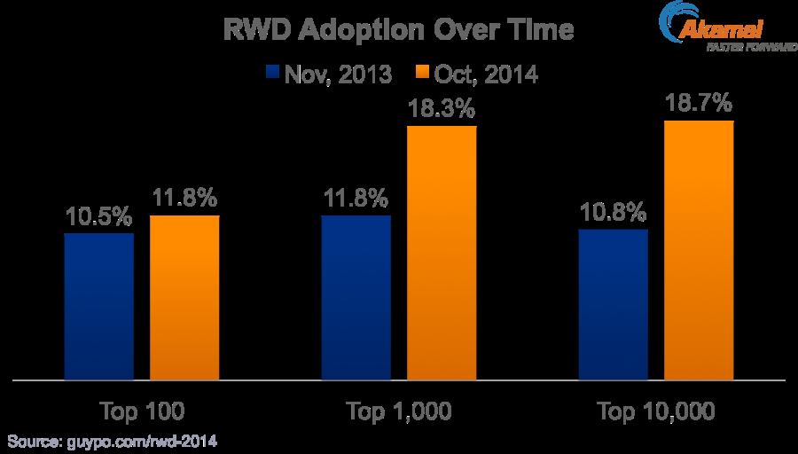 RWD-Adoption-2014-vs-2013