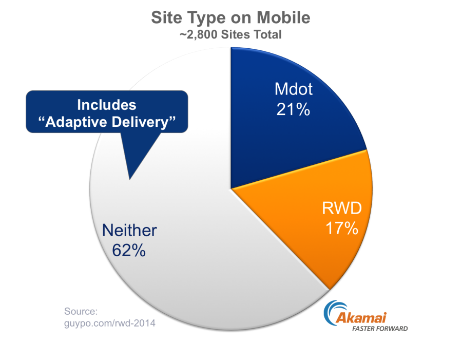 RWD-Adoption-vs-mdot-2014