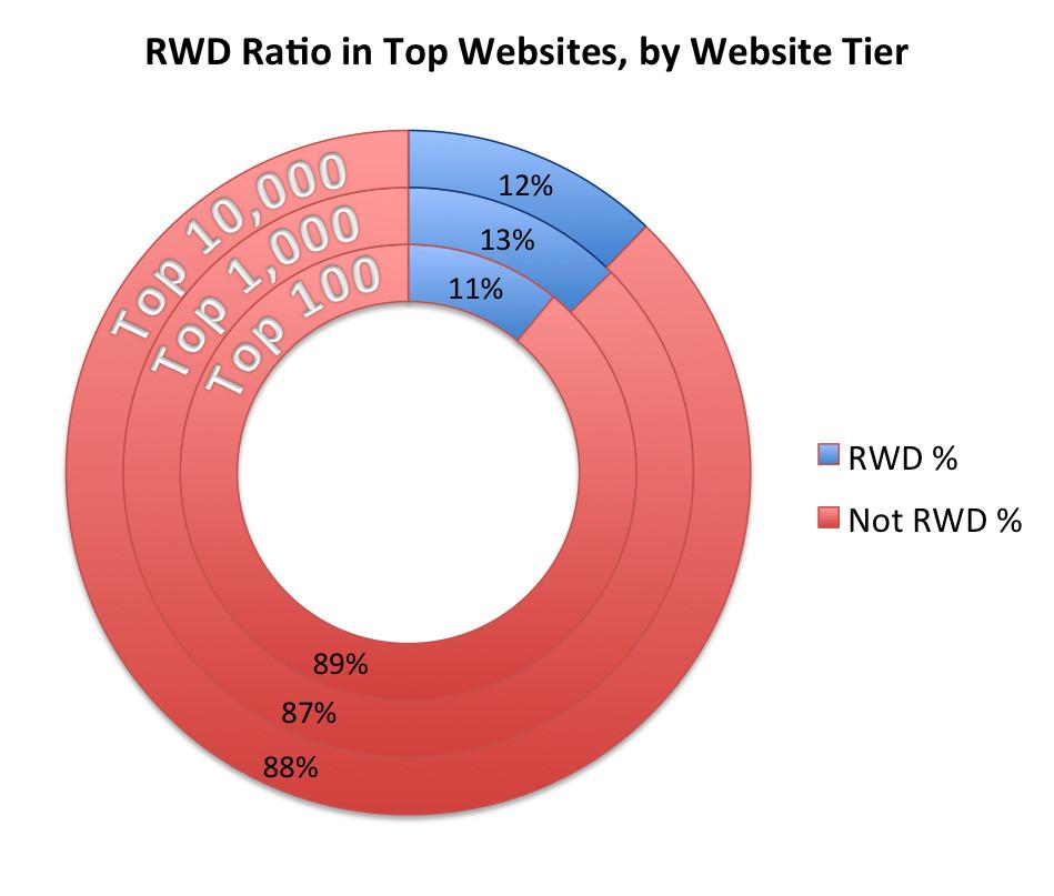 top-sites-rwd