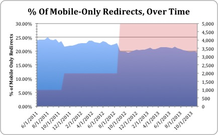 Mobile Redirect Rate Over Time All