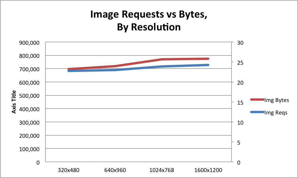 rwd-img-reqs-bytes-by-res