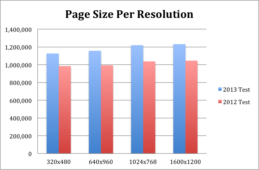 trend-page-size-per-resolution