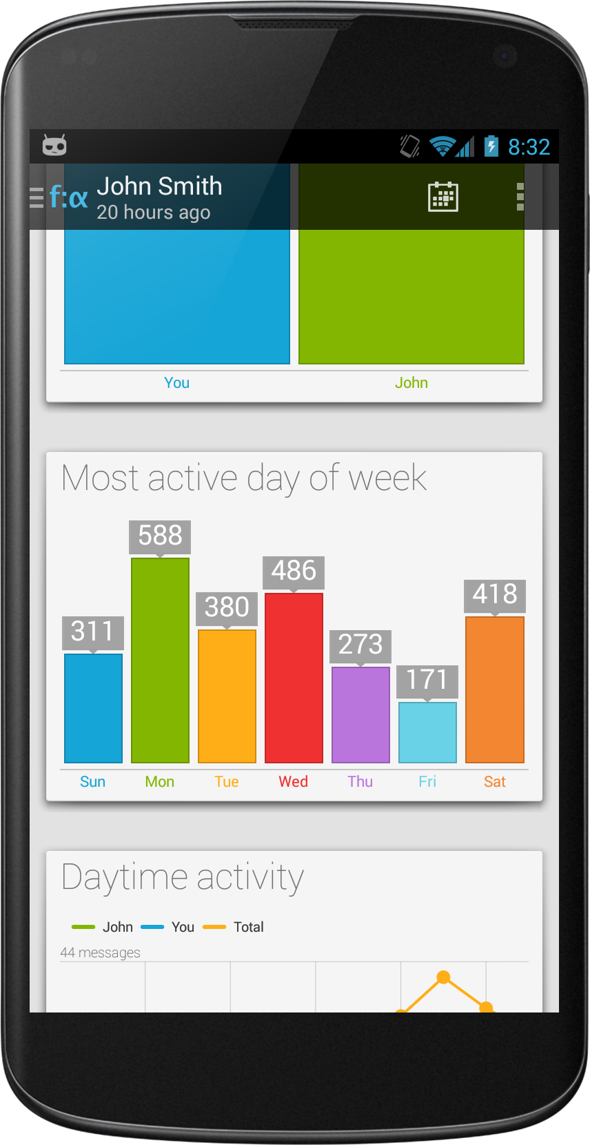 Most active days