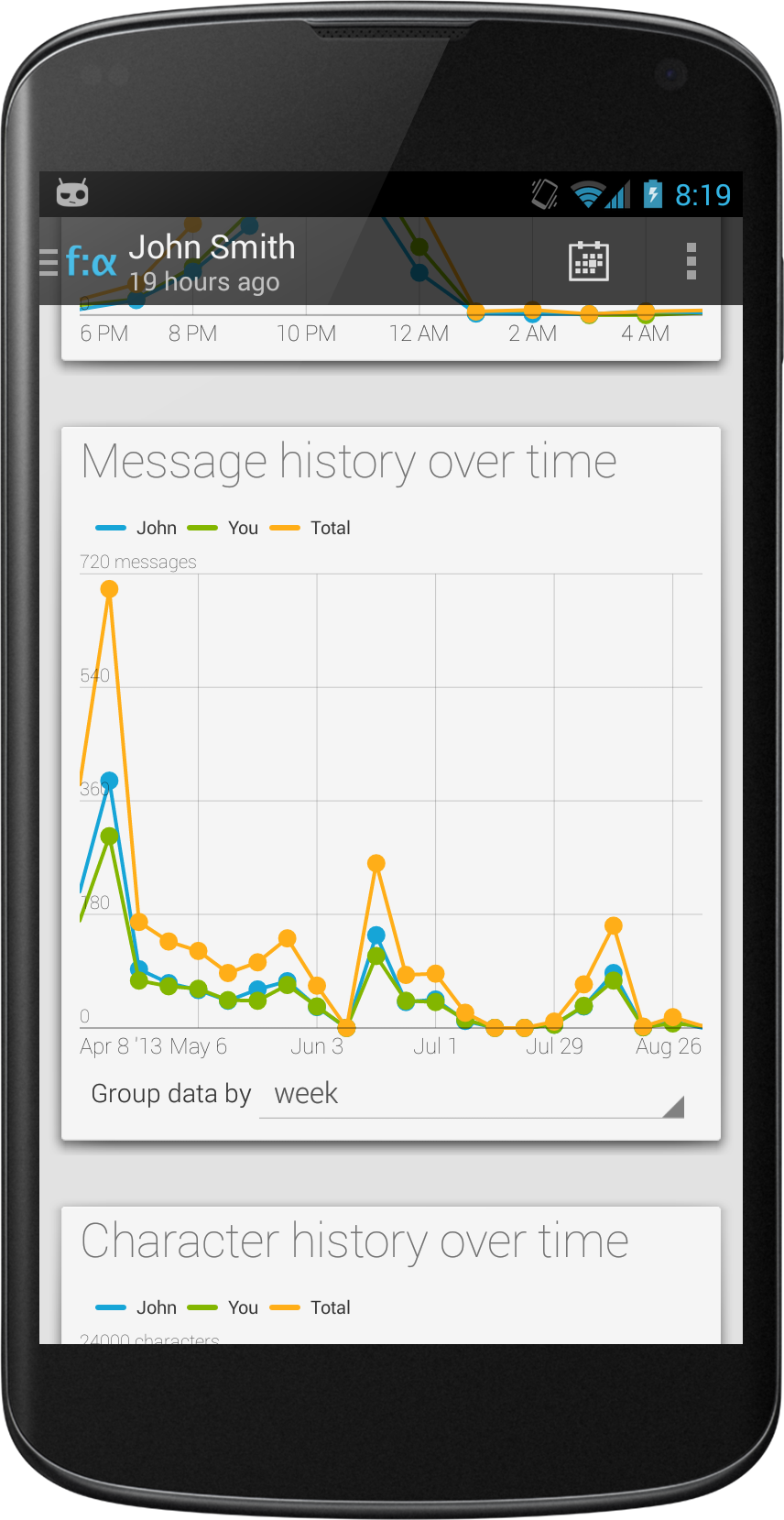 Message trends over time