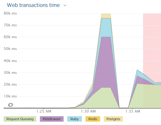 New Relic chart showing time spent in Request Queuing increase to 20s, Middleware increase to 40s, and Ruby increase to 14s, then crashing. After that, time spent in Request Queue is always 20s