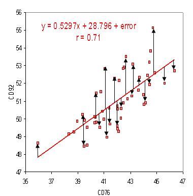Medidas de comportamiento para evaluar modelos de regresión