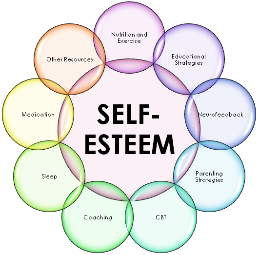 strategies that could positively encourage self reliance essay Teachers can use strategies to build self-efficacy in  encourage accurate  this essay examines the topic of self-efficacy in the context of teachers' self.