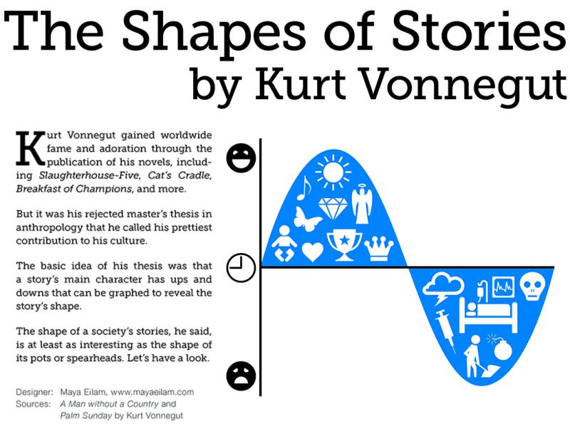 a plot summary of kurt vonneguts story slaughterhouse five