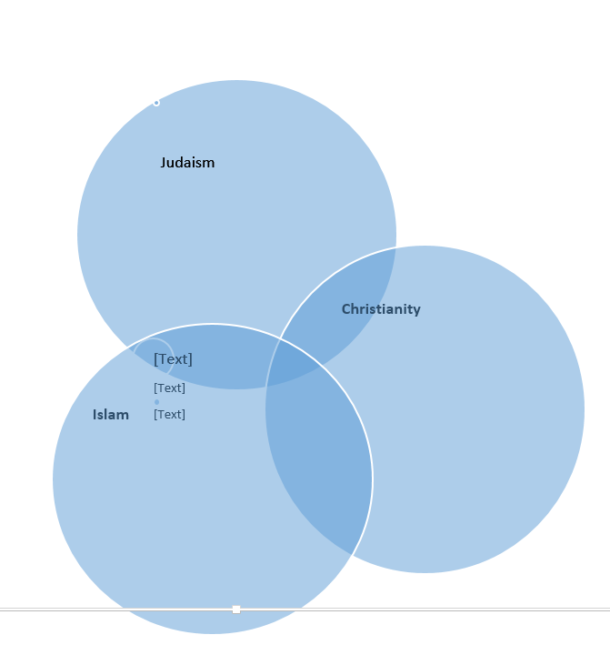 Christianity Judaism And Islam Venn Diagram Kordurorddiner