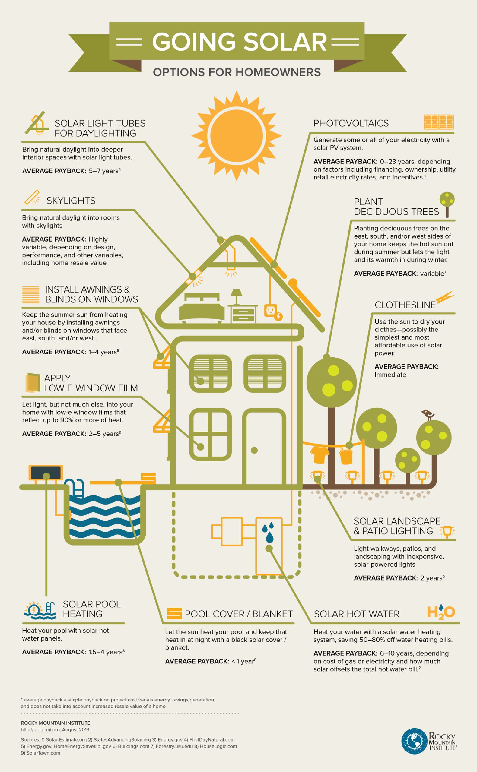 saving energy infographic from Rocky Mountain Institute