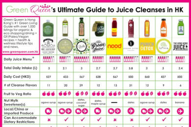 Guide to Juice Cleanses in Hong Kong