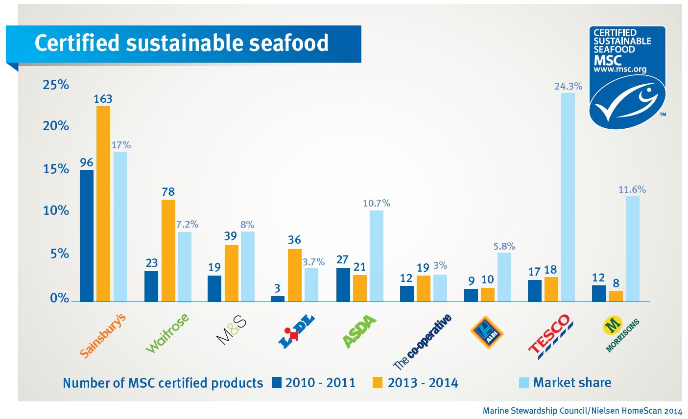 Western Supermarkets Sustainable Seafood
