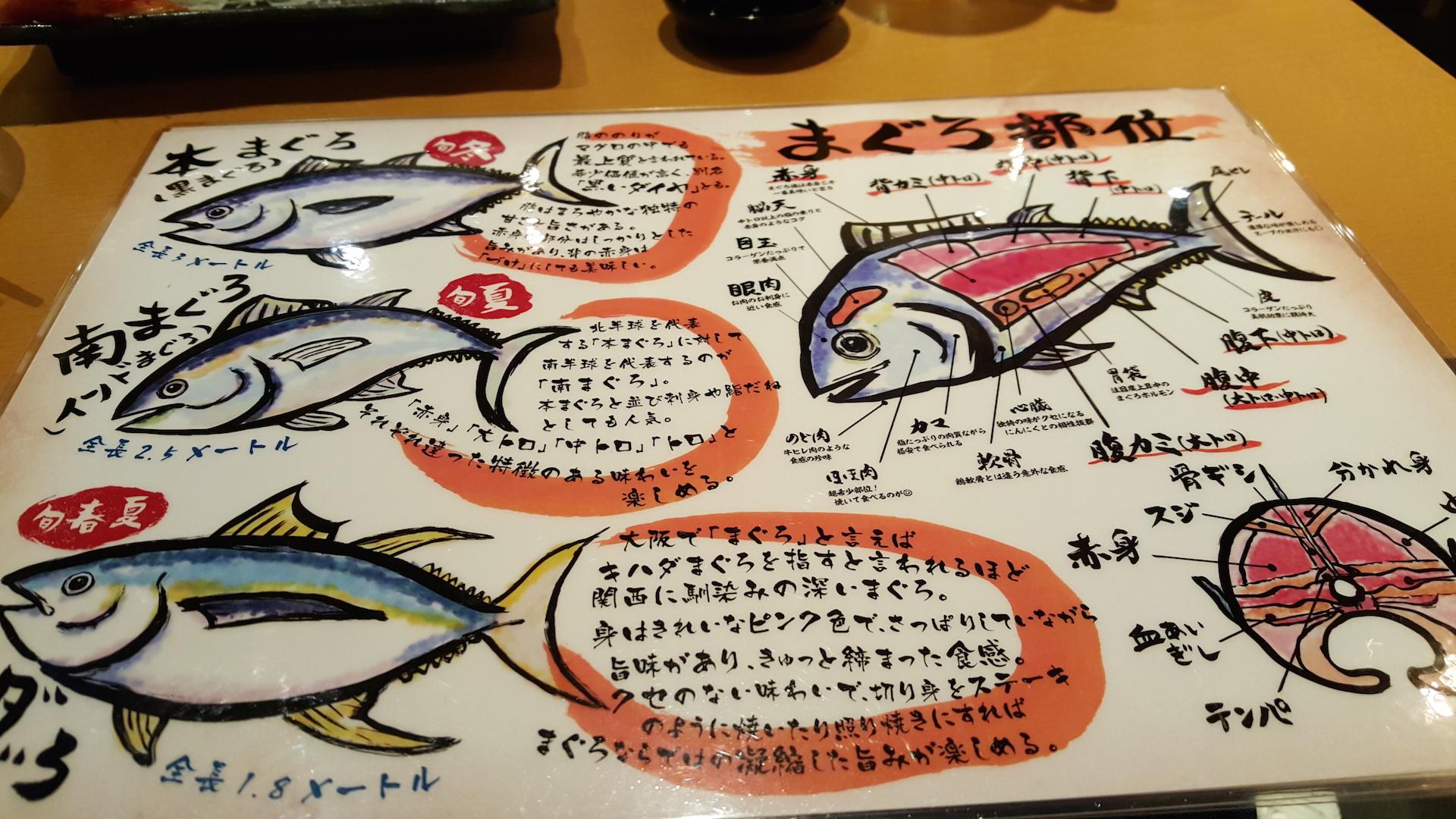 Osaka Sushi Guide