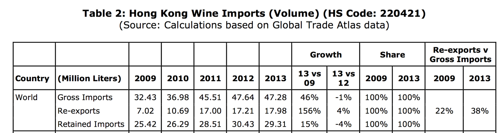 The retained imports in 2014 was 29,38 mil litres
