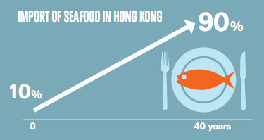 Import of seafood to HK