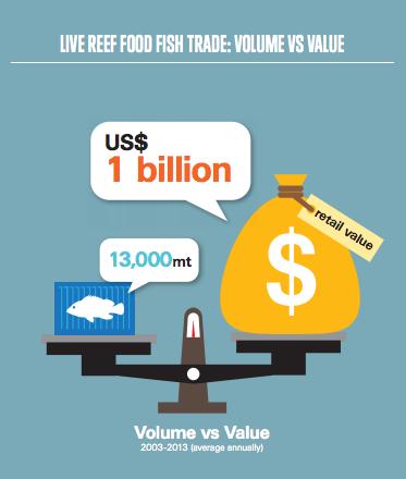 Volume vs Value of Fish trade in Hong Kong