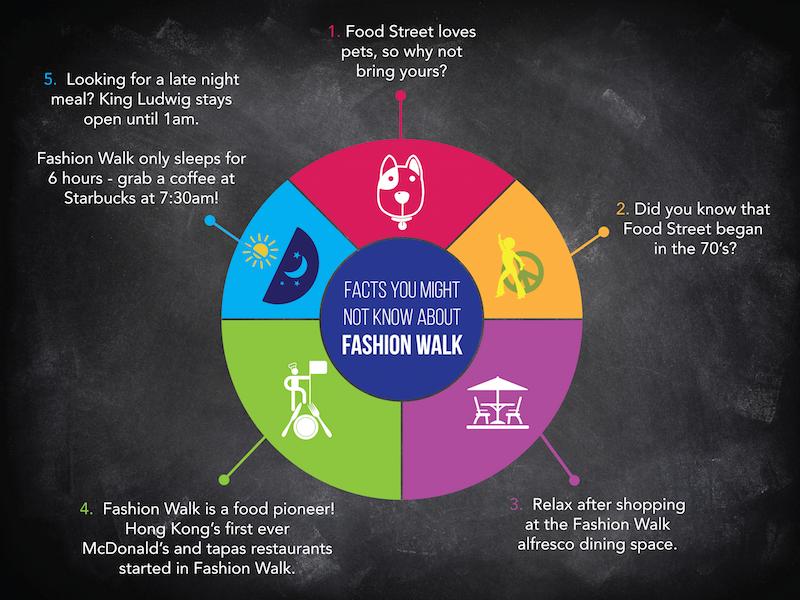 Fun Facts about Hang Lung's Fashion Walk in Causeway Bay
