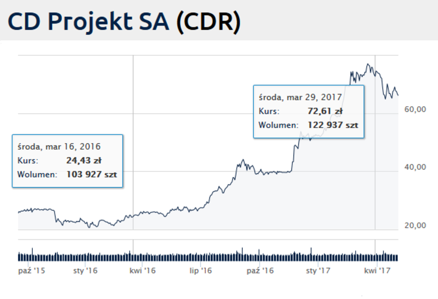 CD Projekt Red Stock
