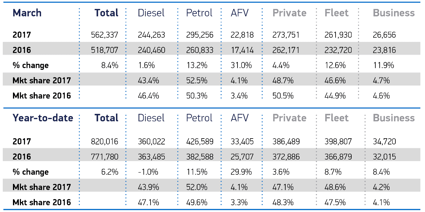 March 2017 fuel market share
