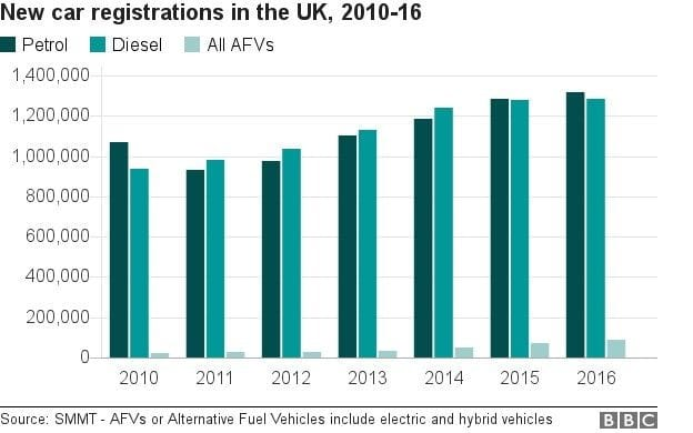 New car registrations in the UK - 2010 to 2016