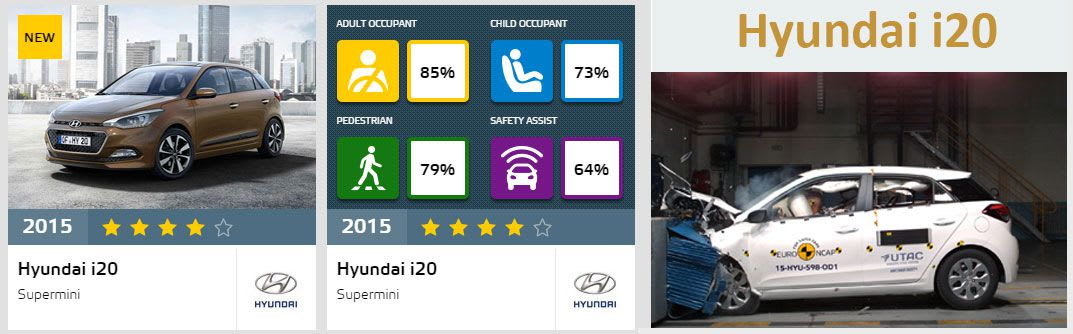 Hyundai i20 - Four Star EuroNcap Safety Ratings