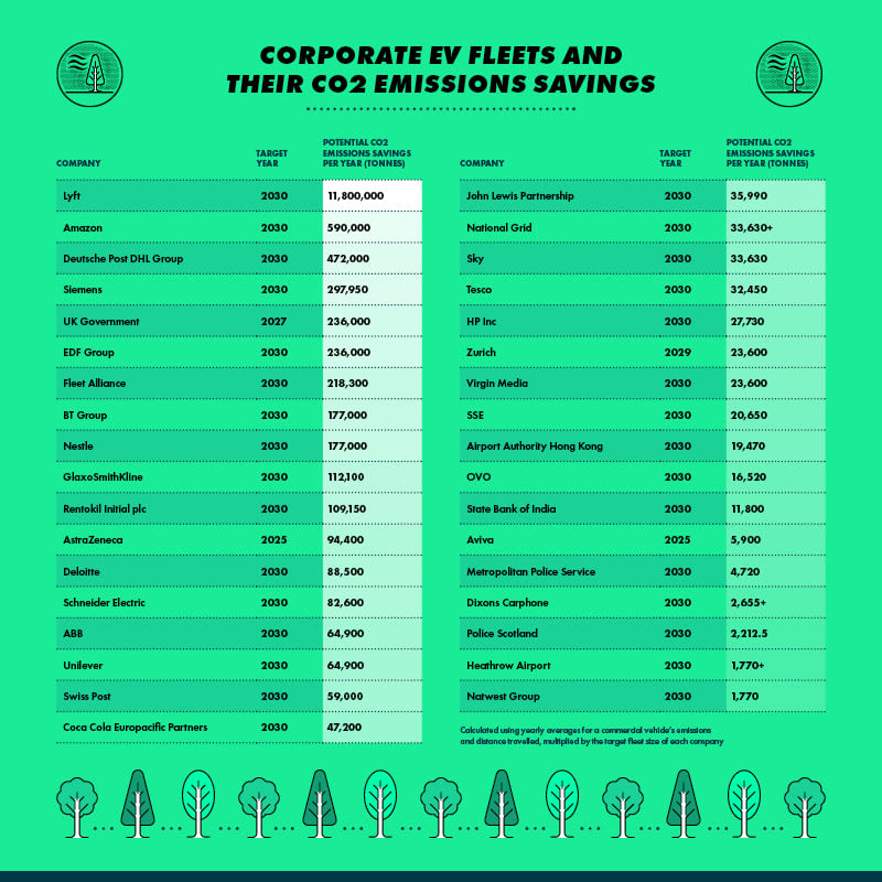Green Fleets Index 2