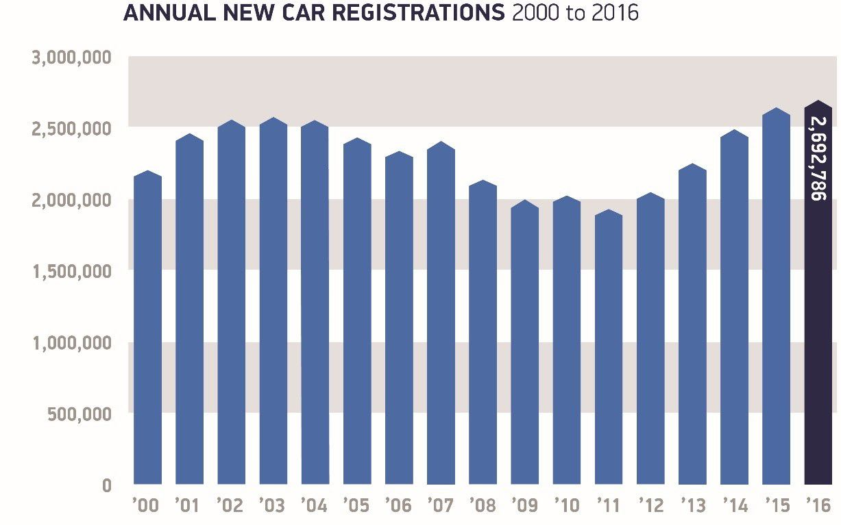 annual new car reg 2000 to 2016