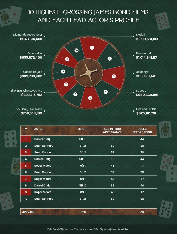 James Bond Blueprint 10 highest grossing films