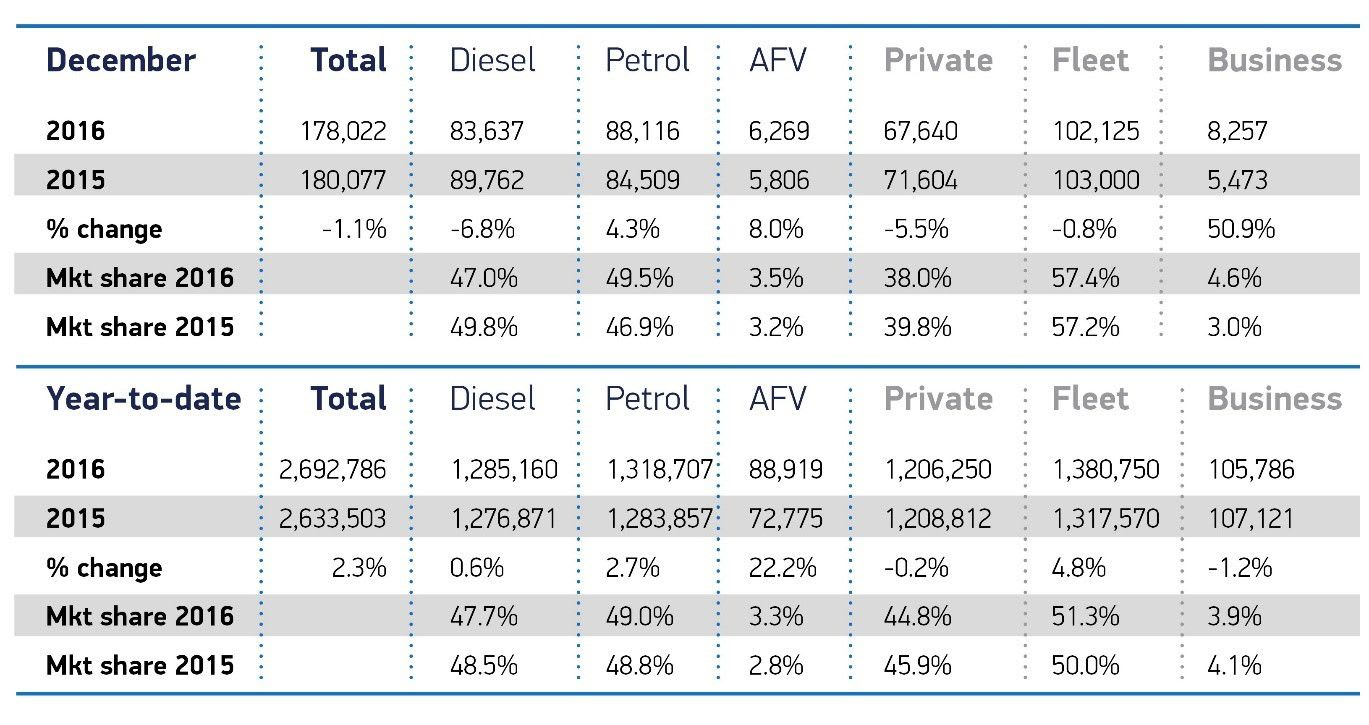alternative fuel car reg details 2016