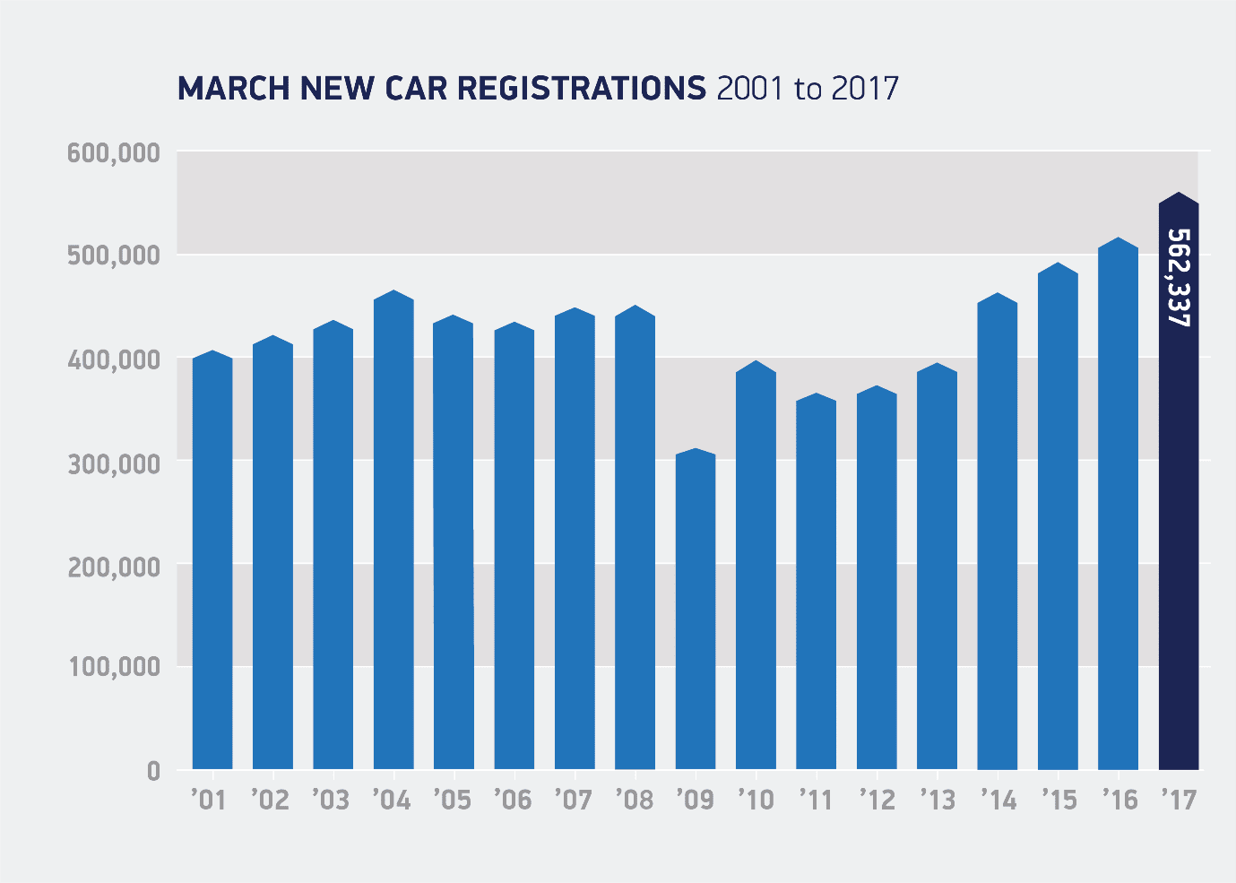 March new car registrations 2017