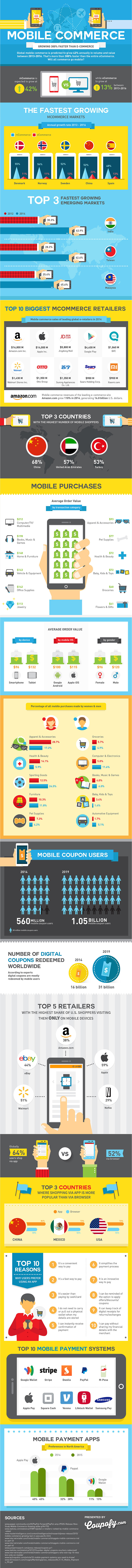 Mobile Commerce Growing 300% Faster Than Ecommerce