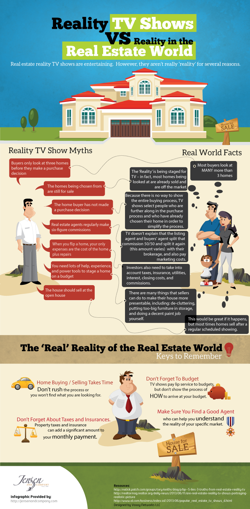 Reality of Real Estate Infographic
