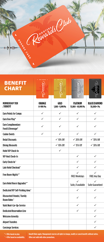 Rewards Club Chart