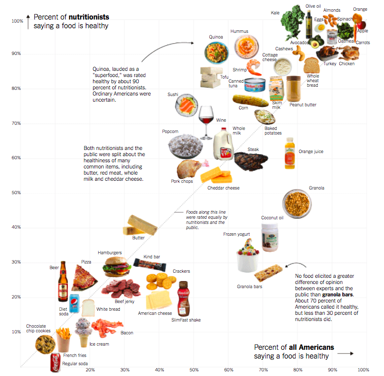 New York Times Healthy Foods Infographic - The Wellnest by HUM Nutrition